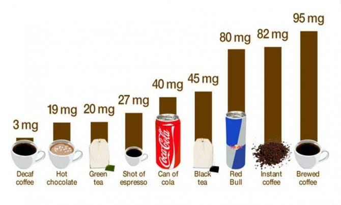 Как кофе воздействует на сосуды