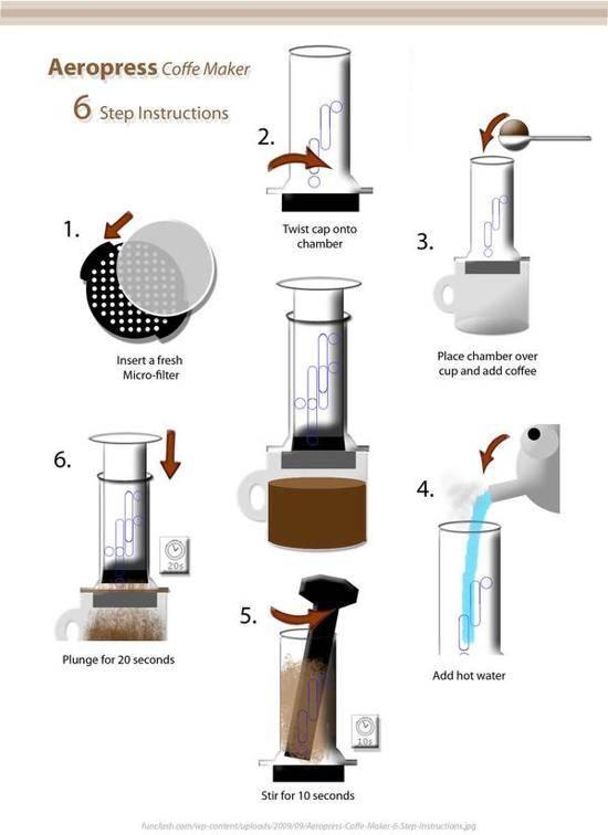 Что такое аэропресс и приготовление кофе в аэропрессе