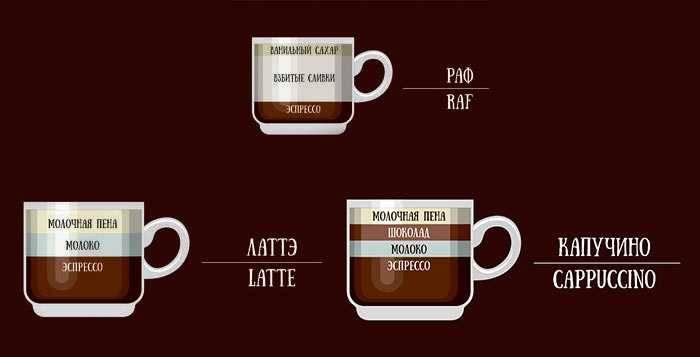 Раф — кофе, как у рафаэля.