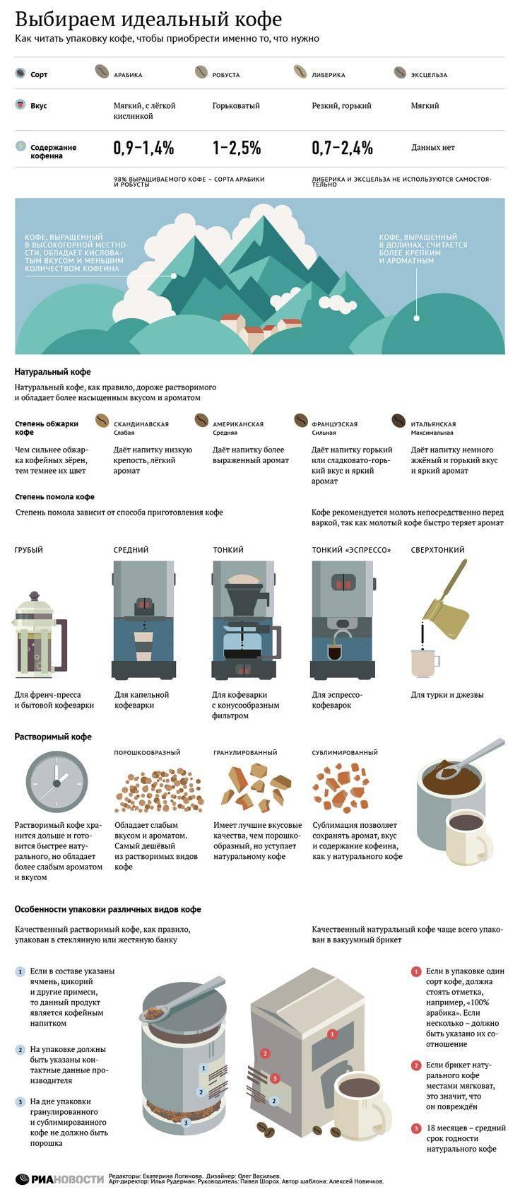 Самый крепкий кофе - кулинария для мужчин