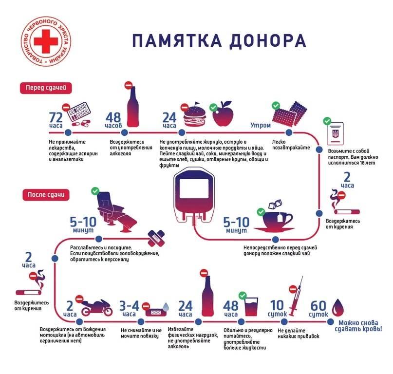 Можно ли пить перед сдачей крови - правила проведения общего, биохимического анализа или на уровень сахара