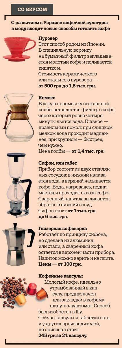 Как приготовить кофе в зернах правильно