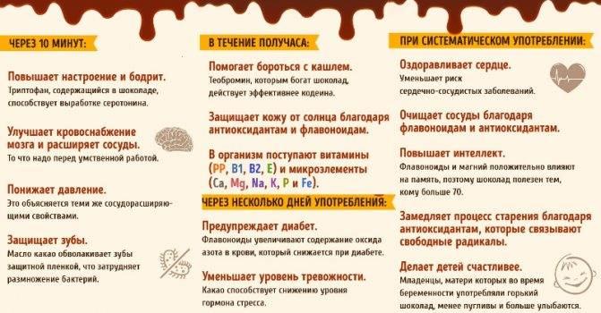 Какао повышает или понижает давление: польза и вред, рецепты приготовления напитков