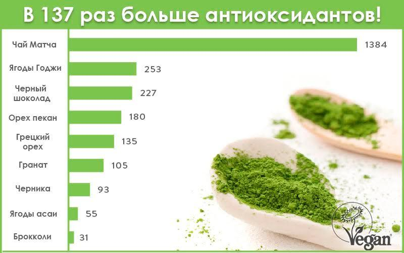 Есть ли кофеин в зеленом чае и сколько его содержится