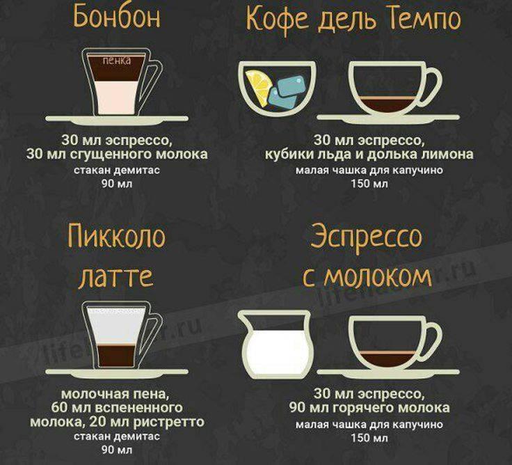 Кофе по-бразильски – 5 рецептов из страны карнавалов