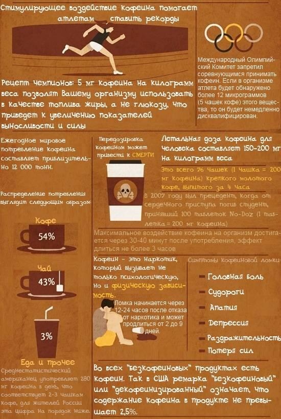 Кофеин в ампулах для похудения