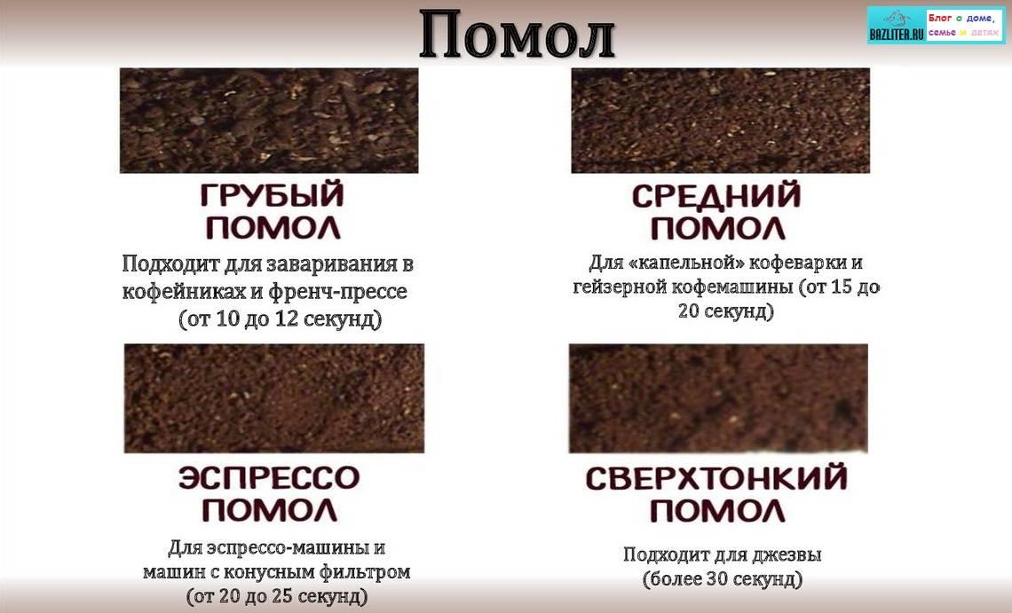 Советы бариста: какой помол кофе лучше для кофемашины