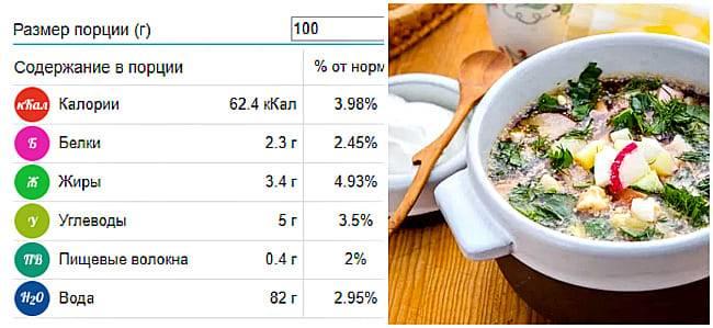 Окрошка на квасе – вкусные классические рецепты