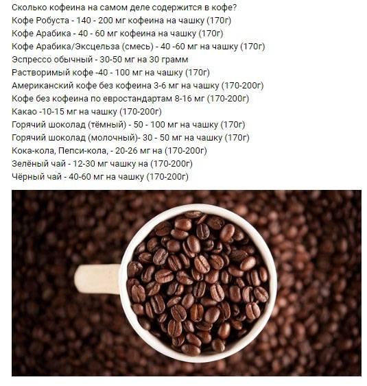 Сколько кофеина в растворимом кофе