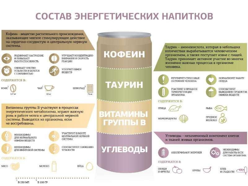 Можно ли отравиться кофе - симптомы, как справиться