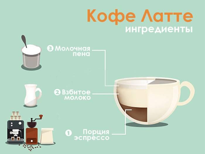 Латте » энциклопедия кофе кофепедия