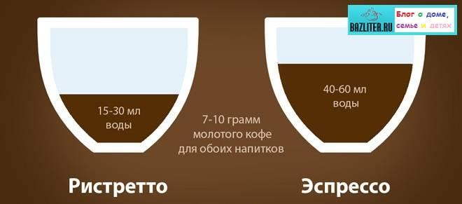 Рецепты кофе ристретто, отличия от эспрессо
