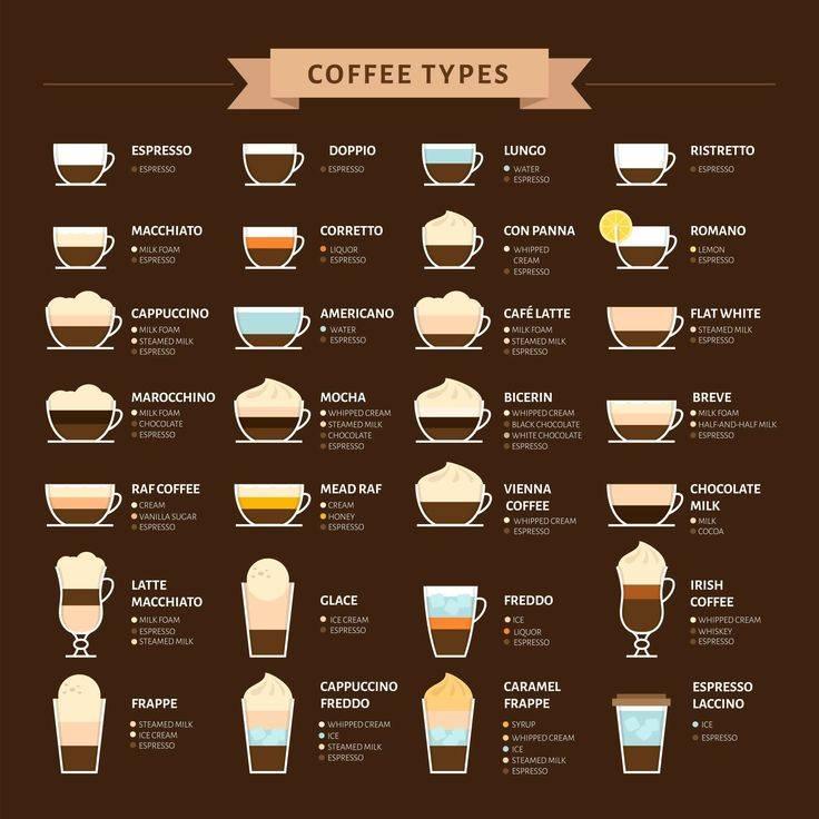 Чем отличаются капучино, латте и макиато?