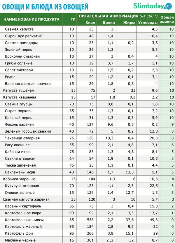 Калорийность чая: черного, зеленого, с сахаром, с молоком, лимоном, медом. витамины в чае таблица
