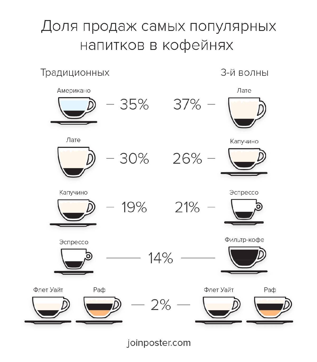 Чем отличается латте от капучино: интересный обзор от ценителей