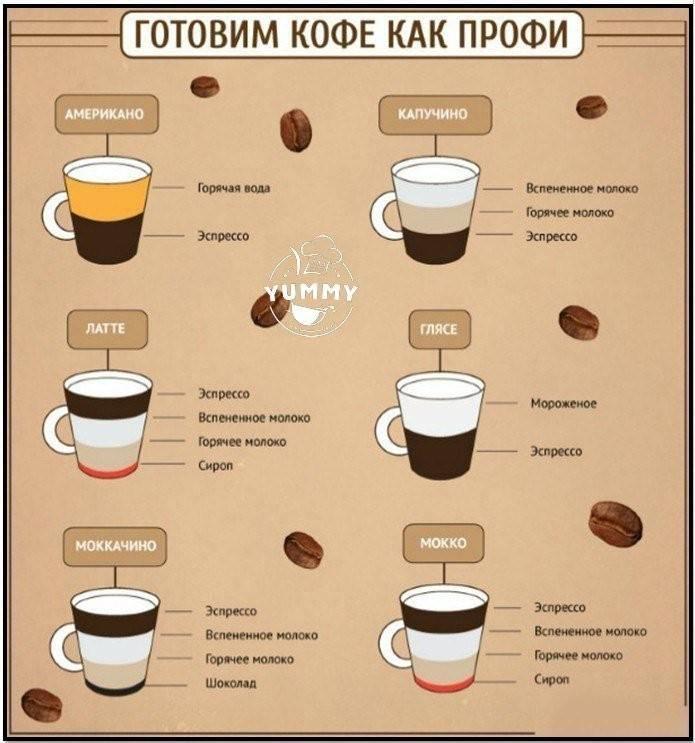 Кофе по-венски — что это такое, популярные рецепты