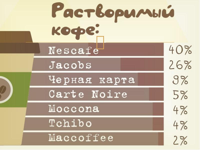Сколько кофеина в чашке кофе