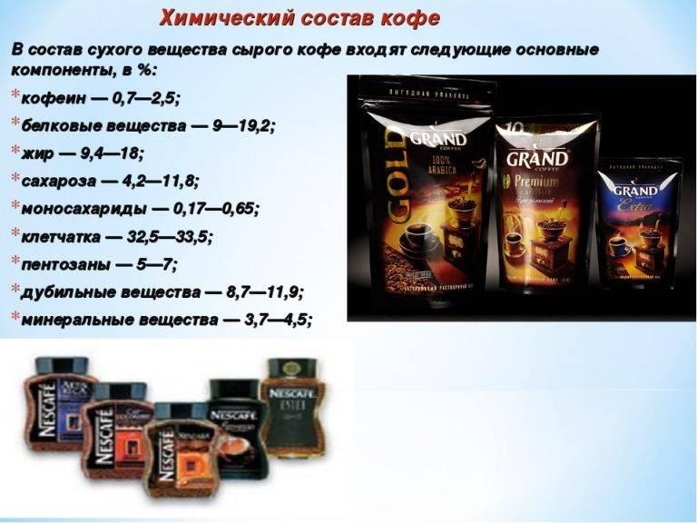 Калорийность и химический состав различных видов растворимого кофе