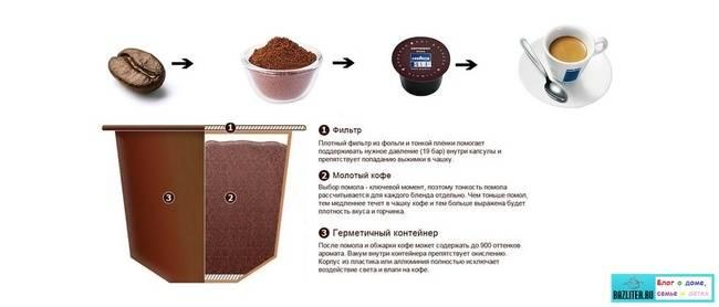Что такое кофе в капсулах и сколько он стоит