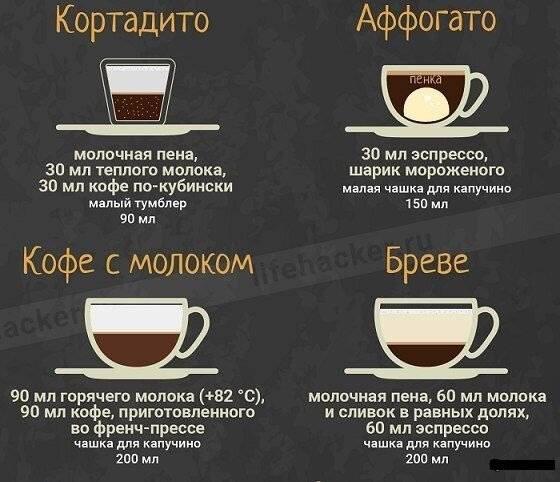 Как пользоваться кофемашиной: рецепты кофе, инструкция