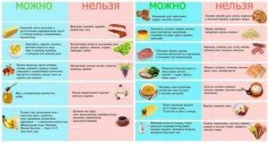 Диета при остром холецистите: что можно есть