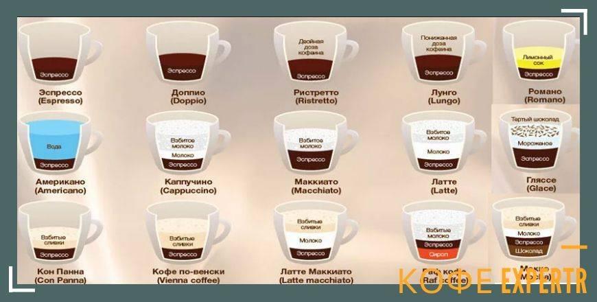 Двойной эспрессо (кофе доппио): что это такое, рецепт, как подавать