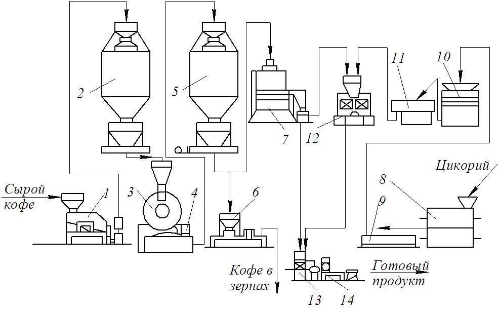 Производство съедобных стаканчиков для кофе