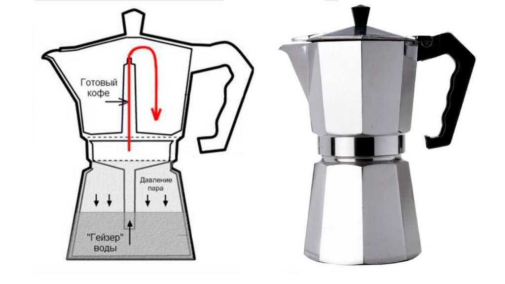 Гейзерная кофеварка, как пользоваться, как варить кофе в гейзерной кофеварке на газу, приготовление кофе
