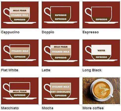 Рецепт кофе флэт уайт (flat white) | все очень просто