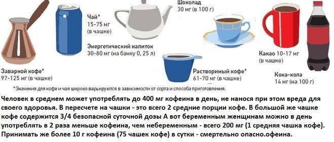 Кофе при беременности - польза или вред
