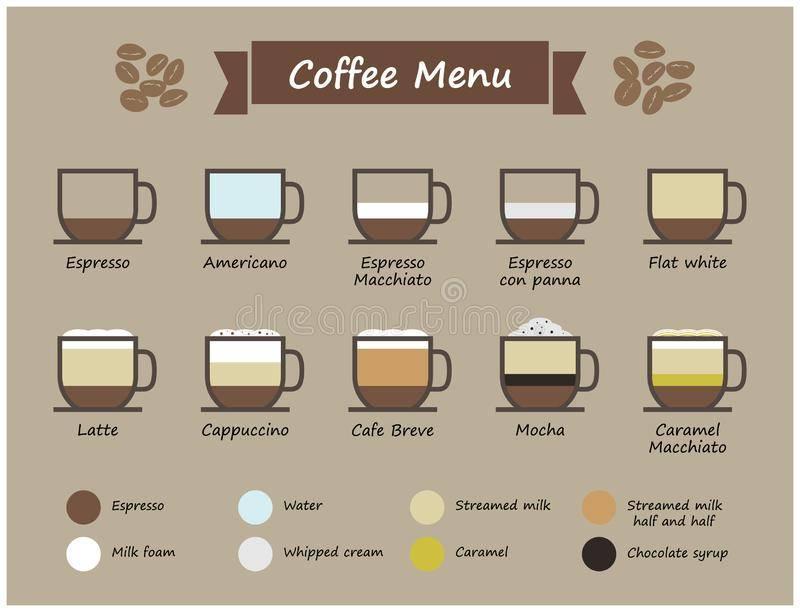 Флэт уайт кофе — что это такое, рецепт приготовления flat white