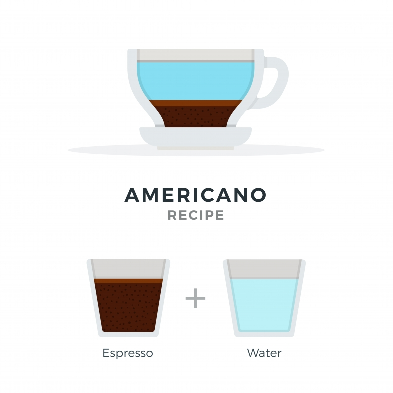 Кофе американо: история появления, особенности и разновидности рецептов