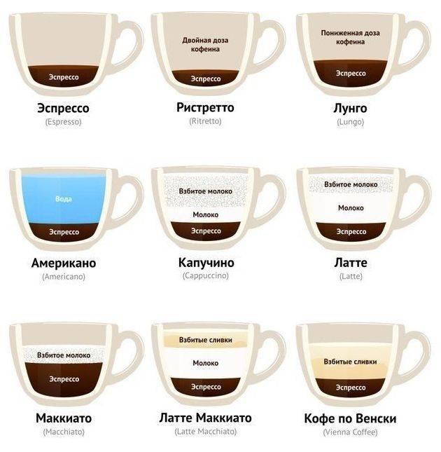 В чем отличие кофе латте и капучино