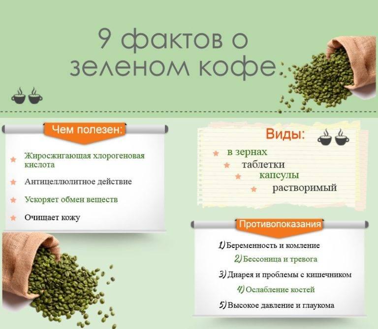 Зеленый кофе: польза и вред, эффективность для похудения