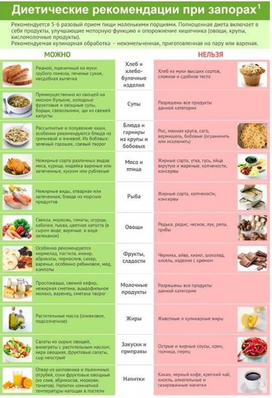 Что можно кушать после операции на аппендицит