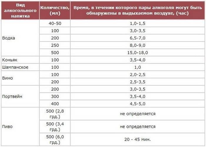 Сколько промилле разрешено в 2021 году | shtrafy-gibdd.ru