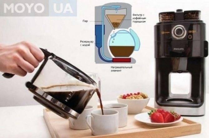 Как пользоваться кофемашиной?