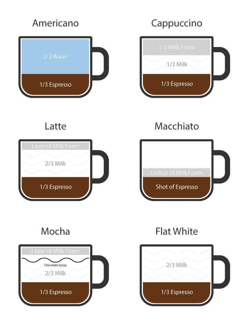 Кофе флэт уайт (flat white): что это такое, рецепт приготовления.