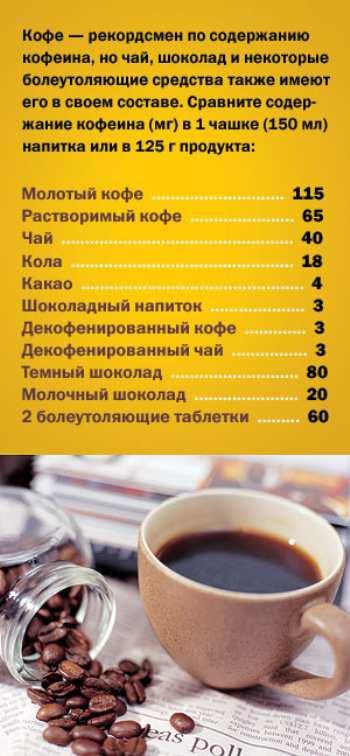 Кофе и чай после инфаркта