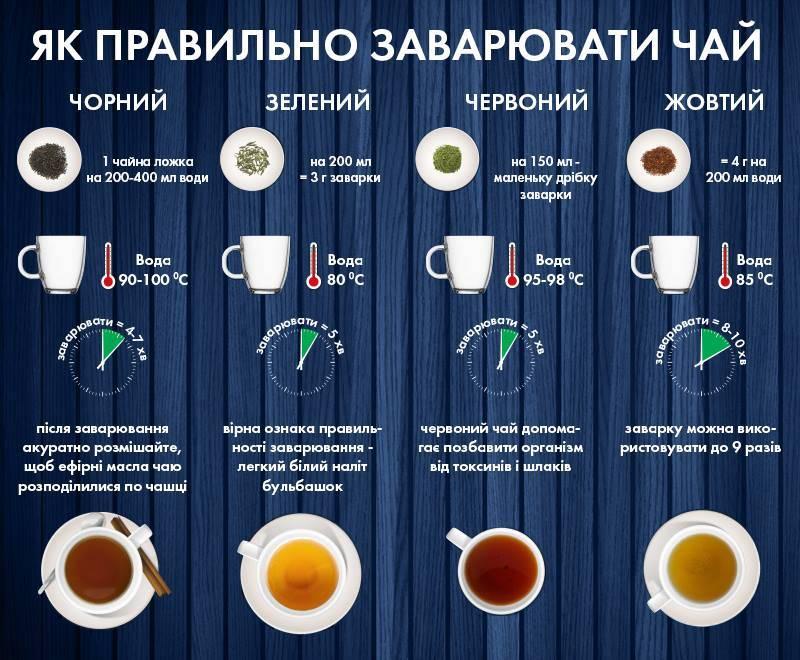 Как правильно заваривать чай и традиционные рецепты