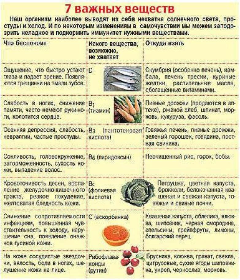 Чего не хватает организму если хочется: сладкого, кислого, соленого или острого