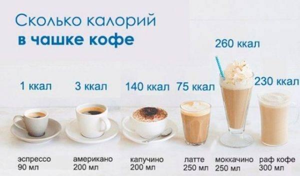 Сколько калорий в твоем любимом кофе