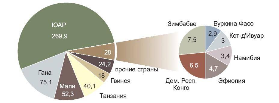 Рейтинг стран лидеров мира по производству, потреблению, экспорту и импорту риса