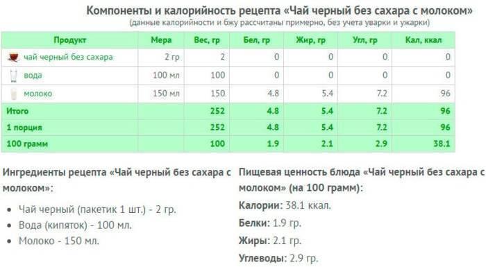 Калорийность чай чёрный с молоком без сахара стакан 250мл.. химический состав и пищевая ценность.
