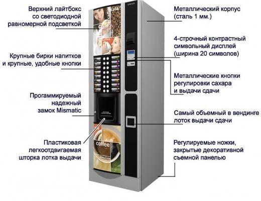 Кофе-автоматы как бизнес от а до я. сколько прибыли приносит один автомат по продаже кофе? :: businessman.ru