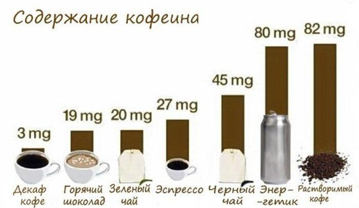 Сколько кофеина в чае