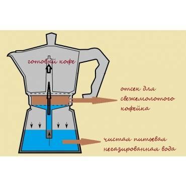 Гейзерная кофеварка или турка: что лучше, где кофе получается вкуснее