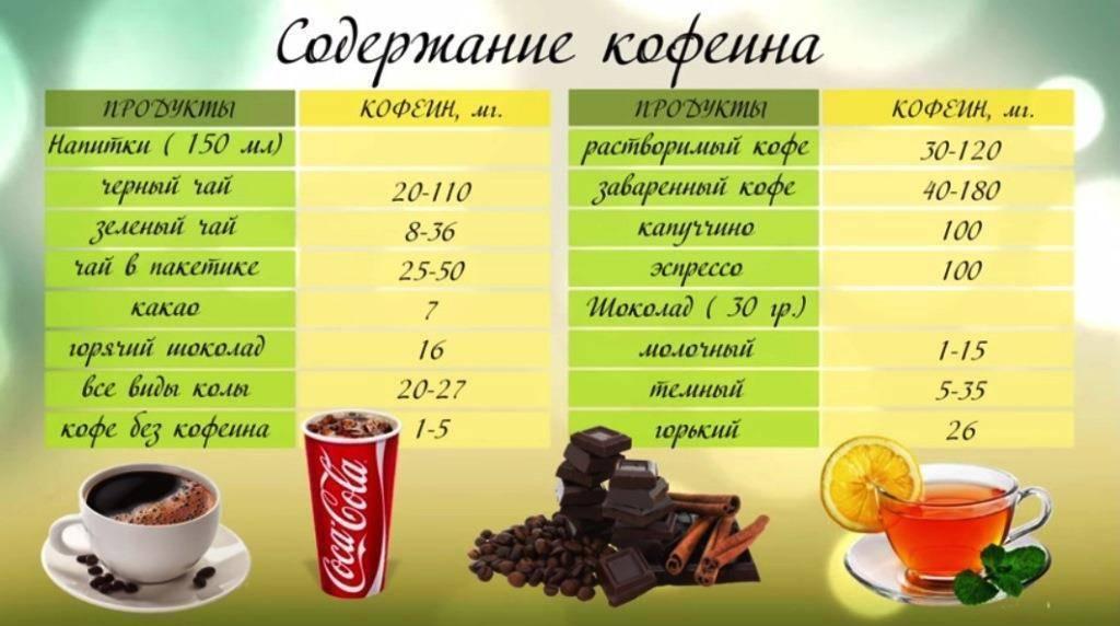 Сколько кофеина содержится в кофе