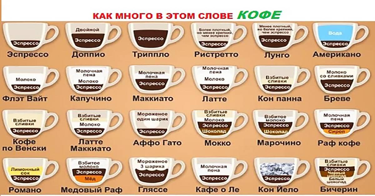 Виды кофе, зерен, напитков на его основе