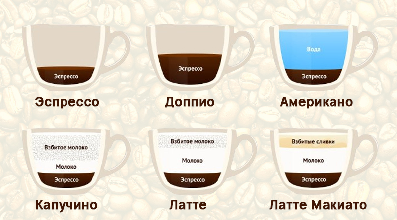 Мокачино кофе - как приготовить: рецепт с фото и видео